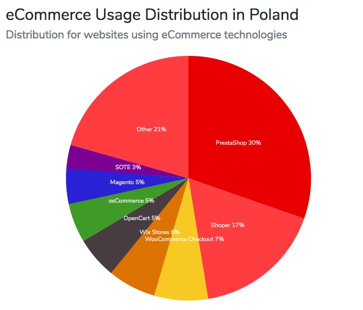 platformy sklepowe w Polsce - ranking