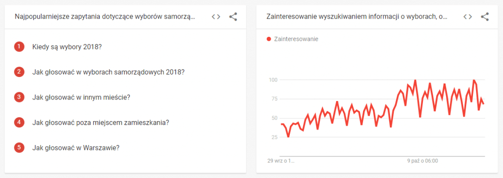google trends wybory