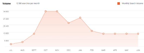 Wykres w Ubersuggest